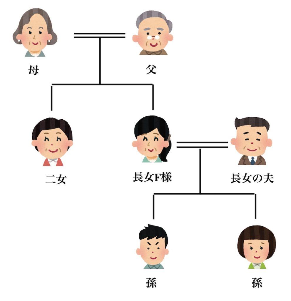 F様家系図